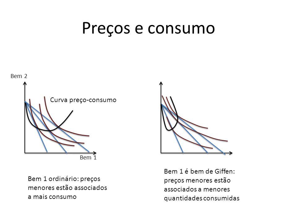 Preços e consumo Curva preço-consumo