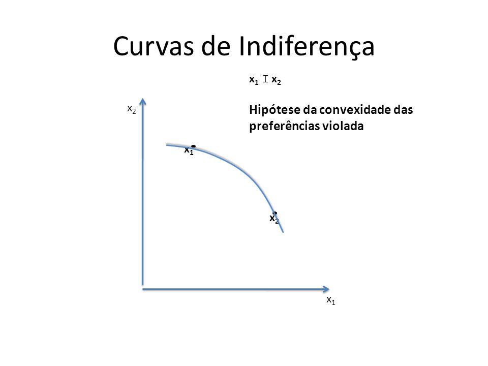 Curvas de Indiferença Hipótese da convexidade das preferências violada