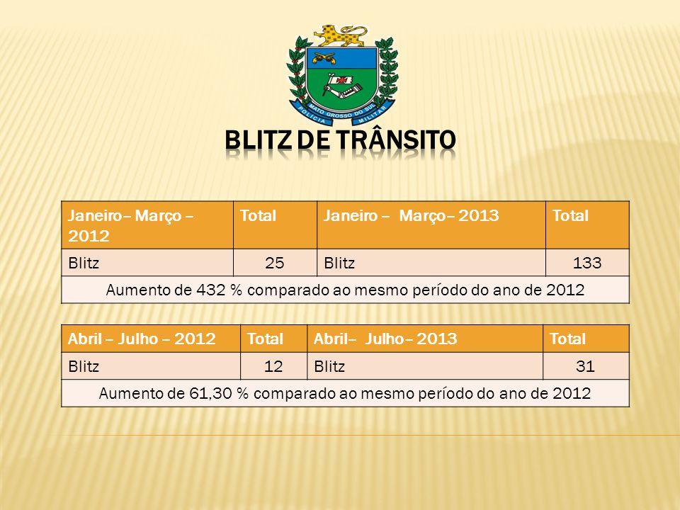 Blitz de Trânsito Janeiro– Março – 2012 Total Janeiro – Março– 2013