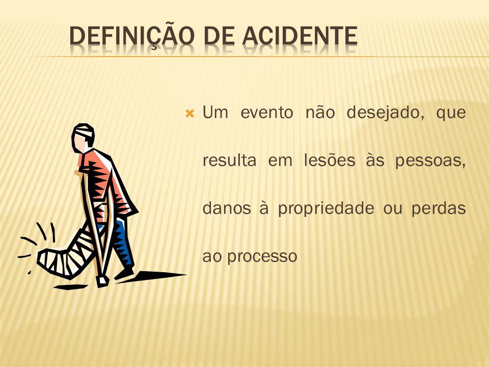 DEFINIÇÃO DE ACIDENTE Um evento não desejado, que resulta em lesões às pessoas, danos à propriedade ou perdas ao processo.