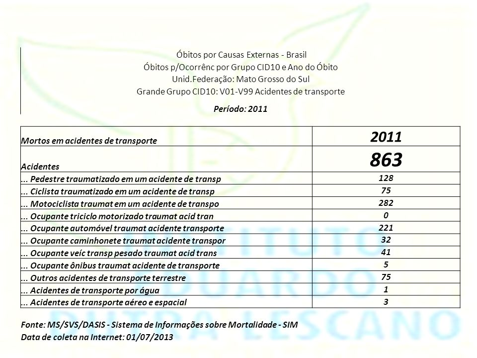 863 2011 Óbitos por Causas Externas - Brasil