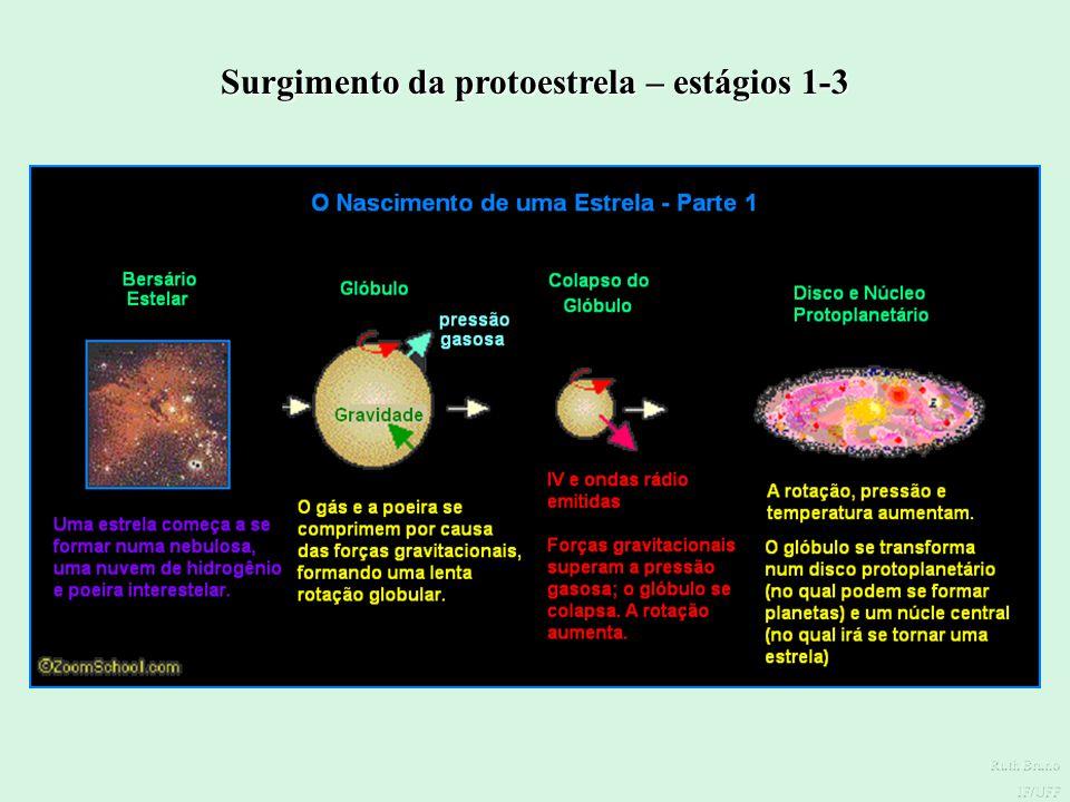Surgimento da protoestrela – estágios 1-3