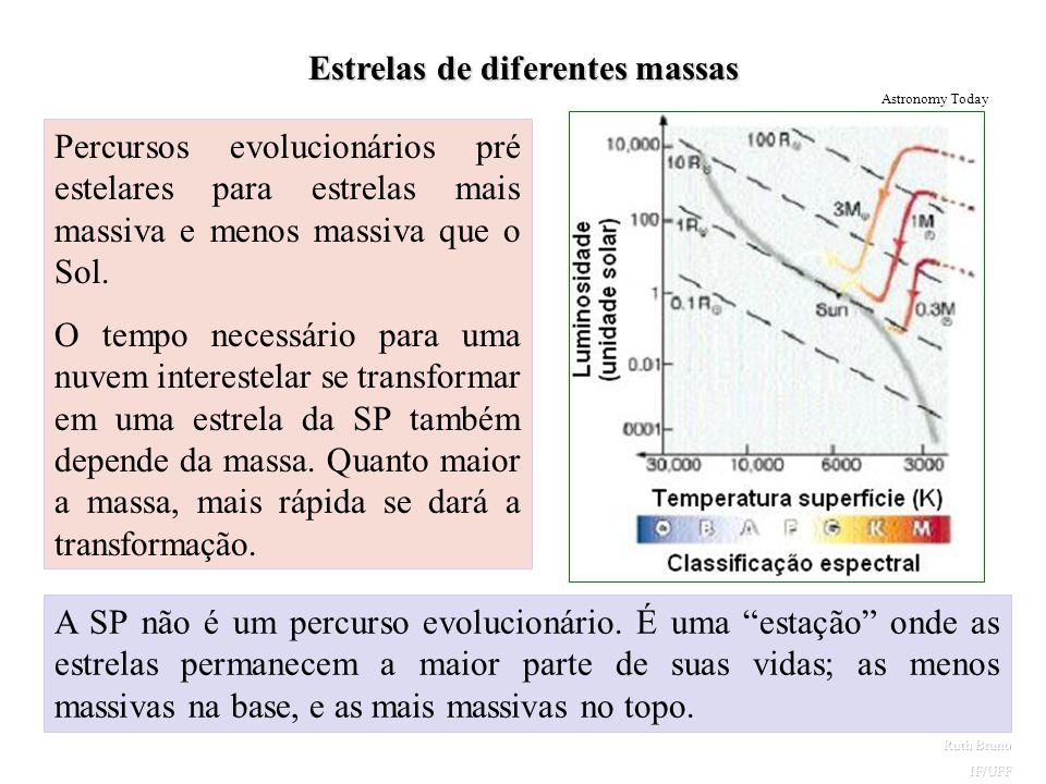 Estrelas de diferentes massas