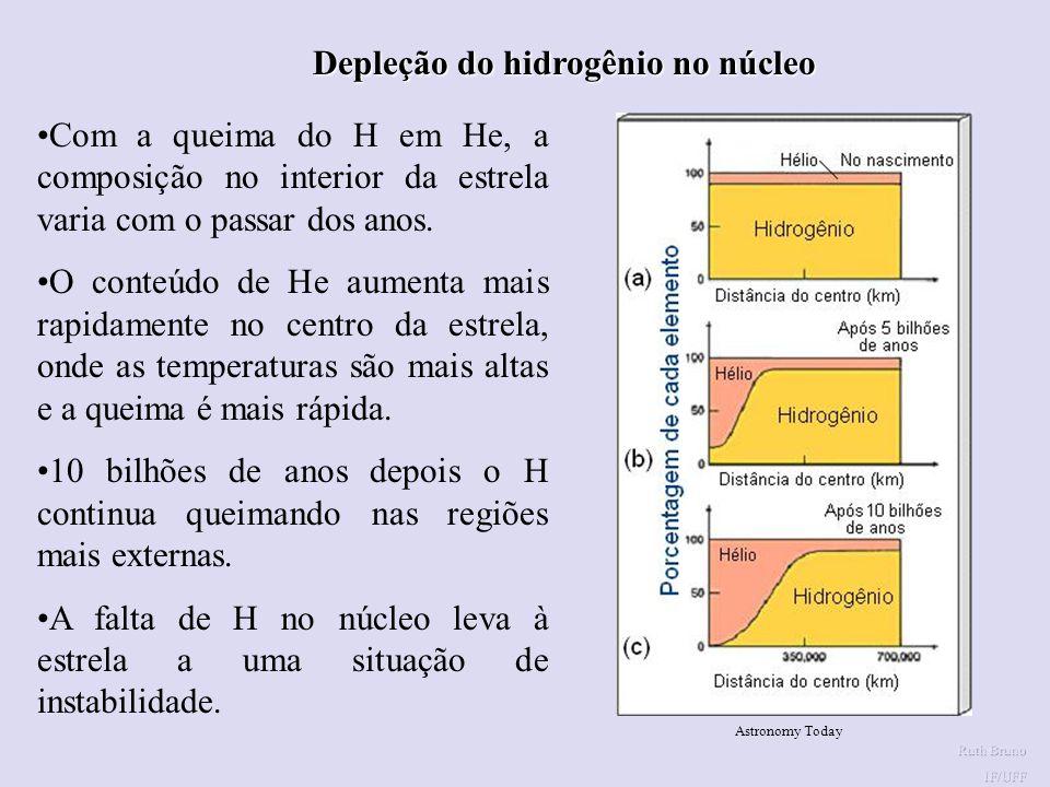 Depleção do hidrogênio no núcleo
