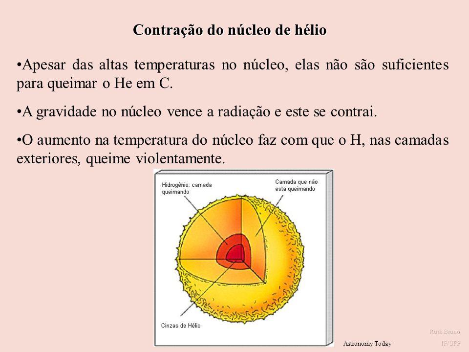 Contração do núcleo de hélio