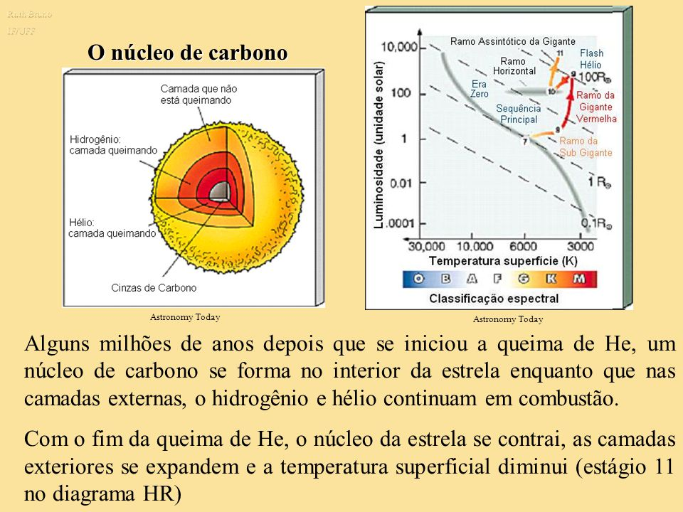 Ruth Bruno IF/UFF. O núcleo de carbono. Astronomy Today. Astronomy Today.