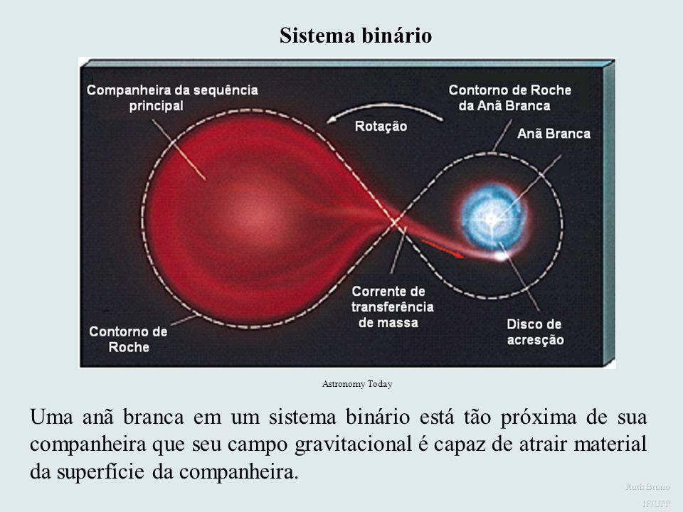 Sistema binário Binária. Astronomy Today.
