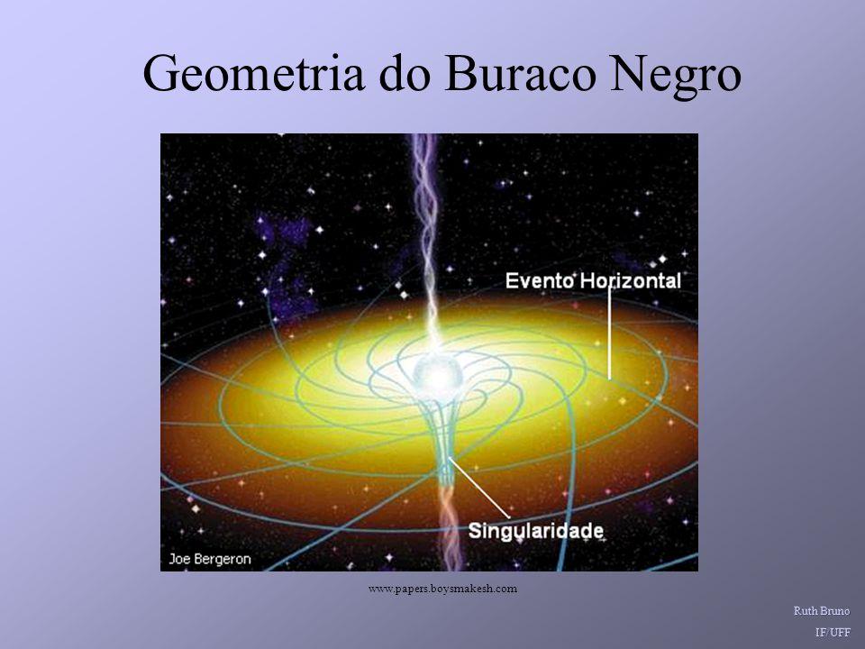 Geometria do Buraco Negro