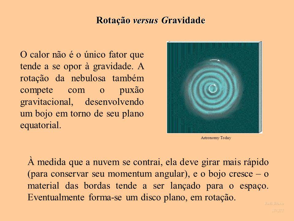 Rotação versus Gravidade