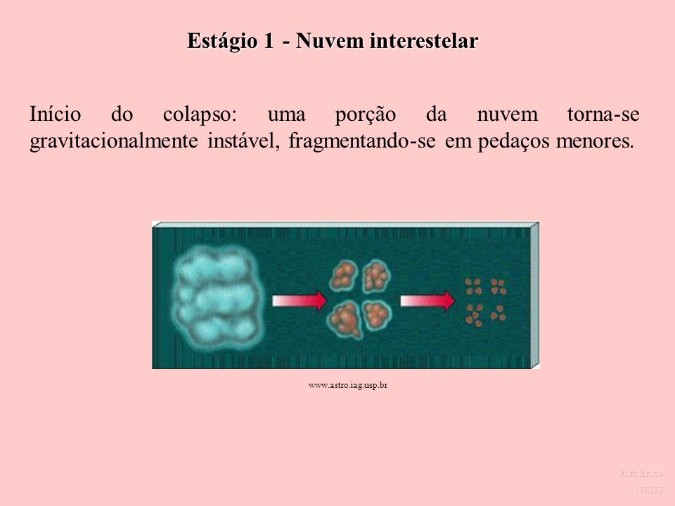 Estágio 1 - Nuvem interestelar