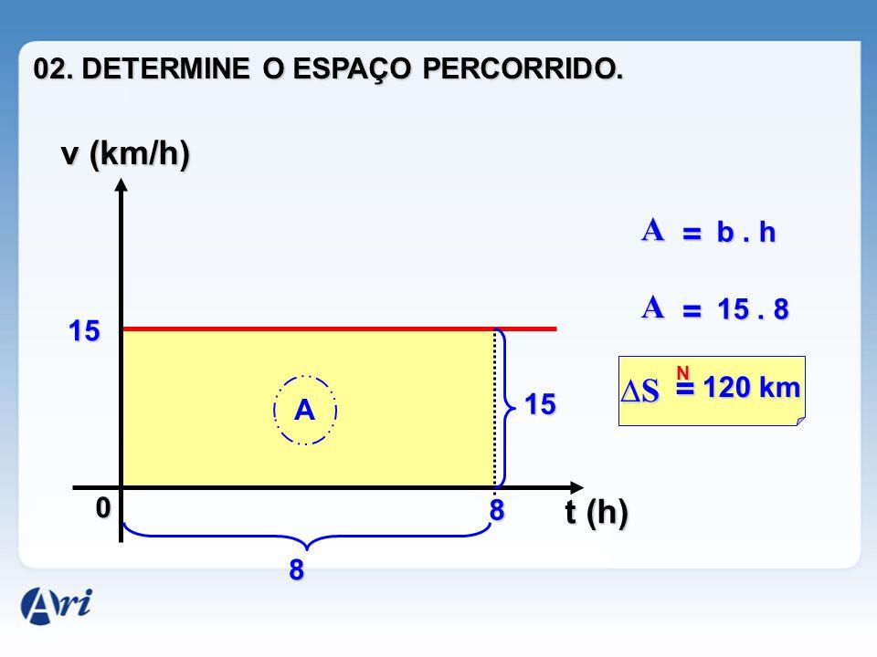 v (km/h) A = A = ∆S = t (h) 02. DETERMINE O ESPAÇO PERCORRIDO. b . h