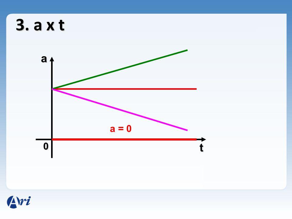 3. a x t a a = 0 t