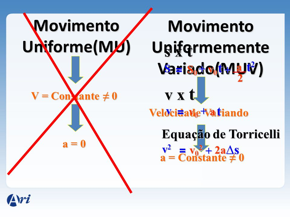 Movimento Uniforme(MU)