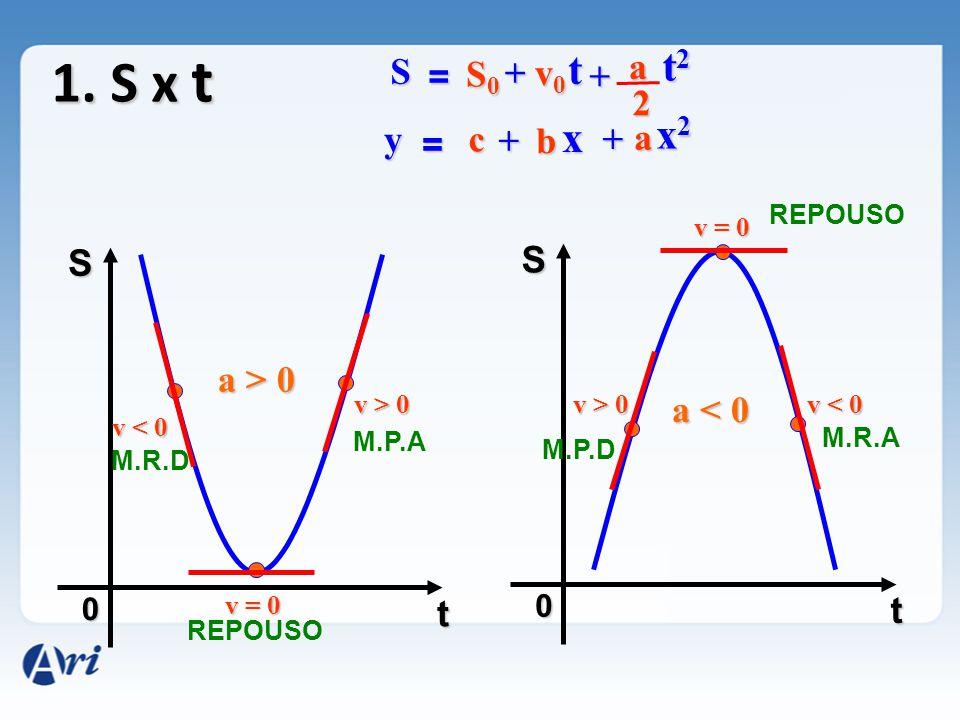 1. S x t t2 t x2 x a S = S0 + v0 + 2 y = c + b + a S S a > 0