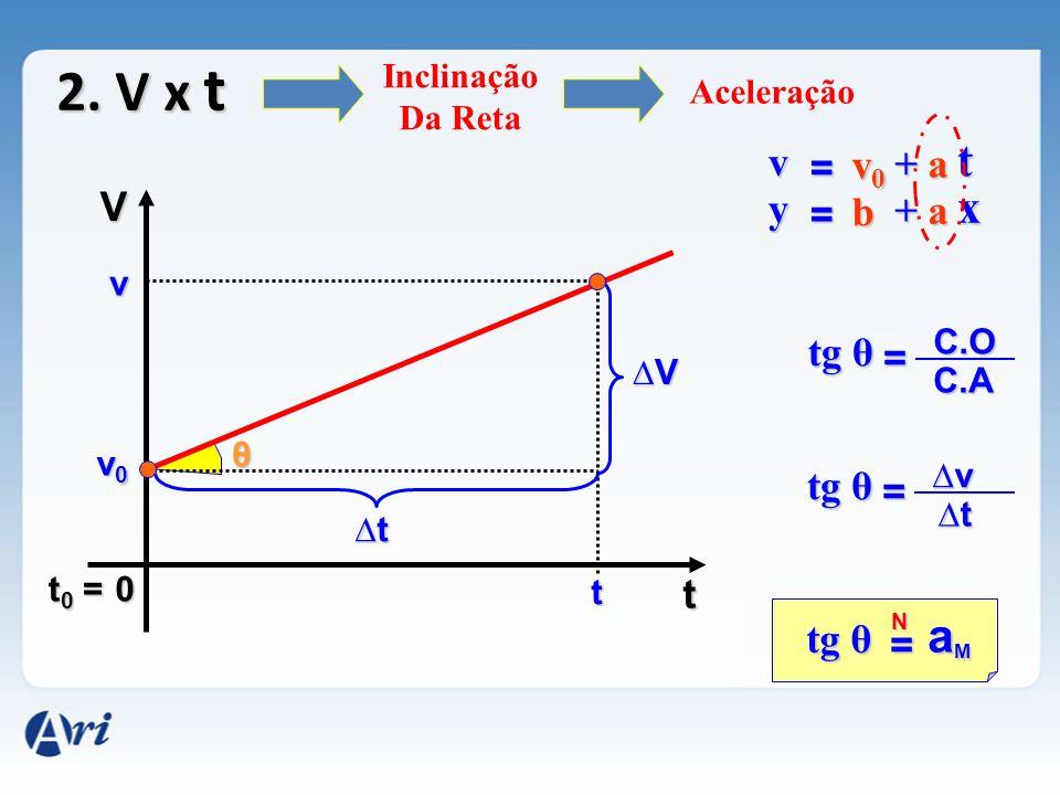 2. V x t t x aM v = v0 + a V y = b + a tg θ = tg θ = t tg θ =