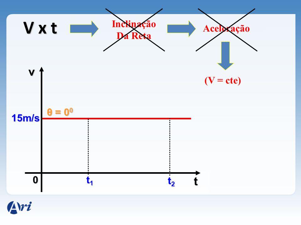 V x t Inclinação Da Reta Aceleração v (V = cte) θ = 00 15m/s t1 t2 t