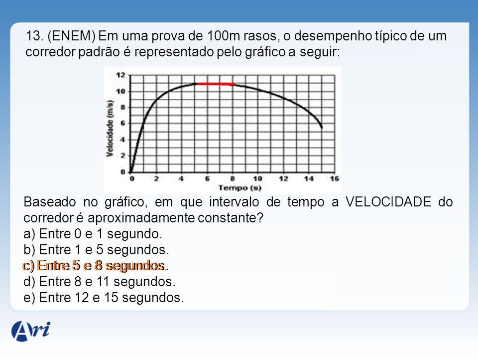 13. (ENEM) Em uma prova de 100m rasos, o desempenho típico de um corredor padrão é representado pelo gráfico a seguir: