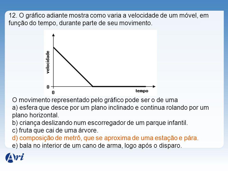 12. O gráfico adiante mostra como varia a velocidade de um móvel, em função do tempo, durante parte de seu movimento.
