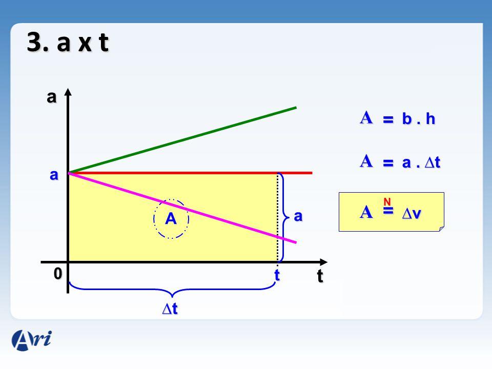 3. a x t a A = b . h A = a . ∆t a N A = a ∆v A t t ∆t