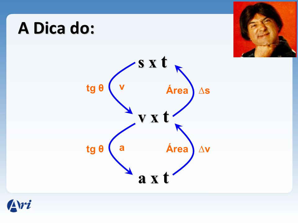 A Dica do: s x t tg θ v Área ∆s v x t tg θ a Área ∆v a x t