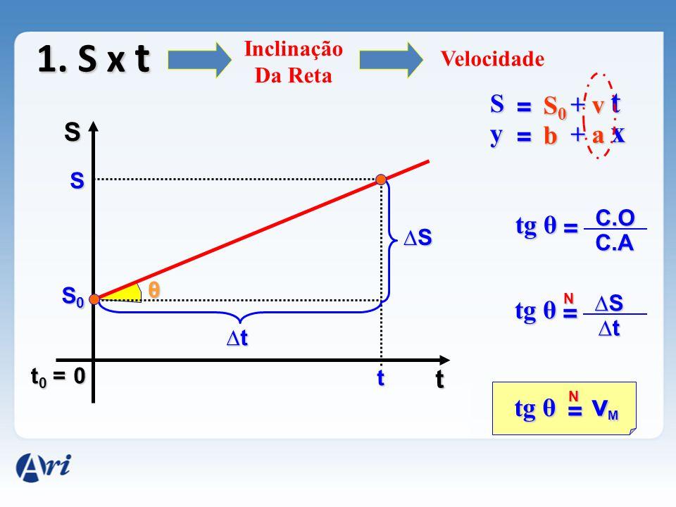 1. S x t t x vM S = S0 + v S y = b + a tg θ = tg θ = t tg θ =
