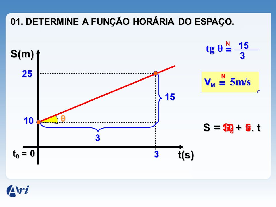 vM tg θ = S(m) 5m/s = S = 10 S0 + 5 v . t t(s)