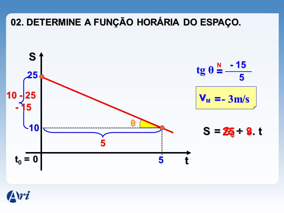 vM S tg θ = = - 3m/s _ S = 25 S0 + 3 v . t t