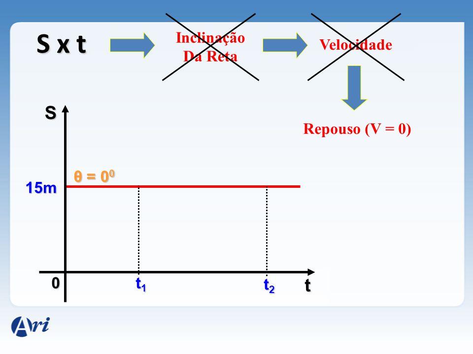 S x t S t Inclinação Da Reta Velocidade Repouso (V = 0) θ = 00 15m t1