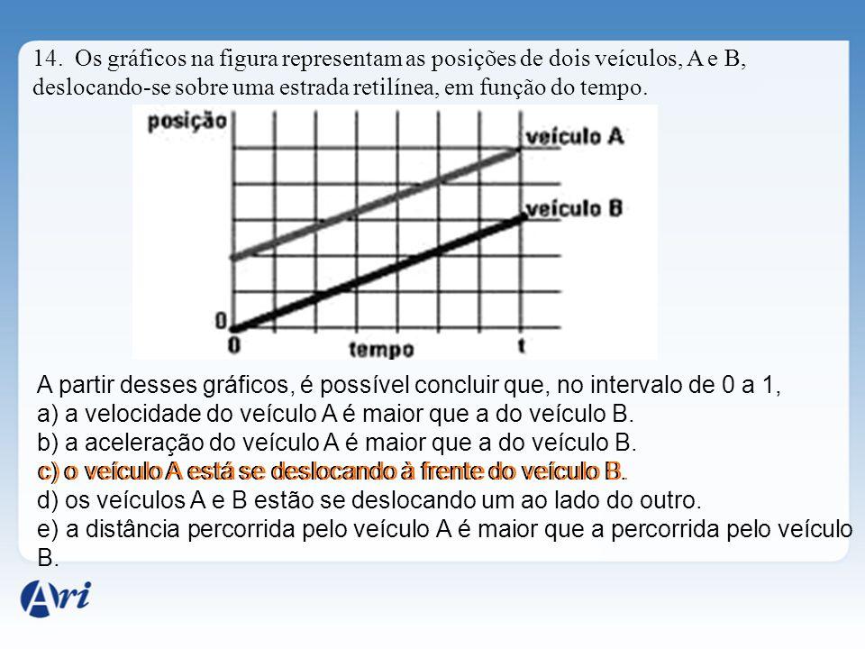 14. Os gráficos na figura representam as posições de dois veículos, A e B, deslocando-se sobre uma estrada retilínea, em função do tempo.