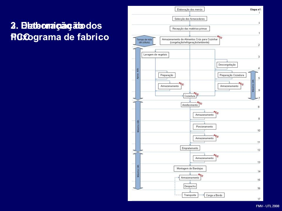 2. Elaboração do fluxograma de fabrico 3. Determinação dos PCC