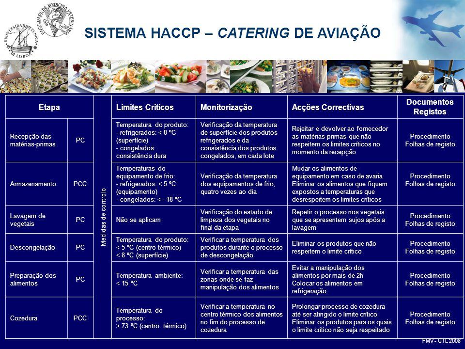 SISTEMA HACCP – CATERING DE AVIAÇÃO