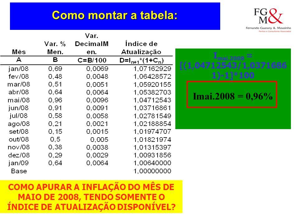 Como montar a tabela: Imai.2008 = 0,96%
