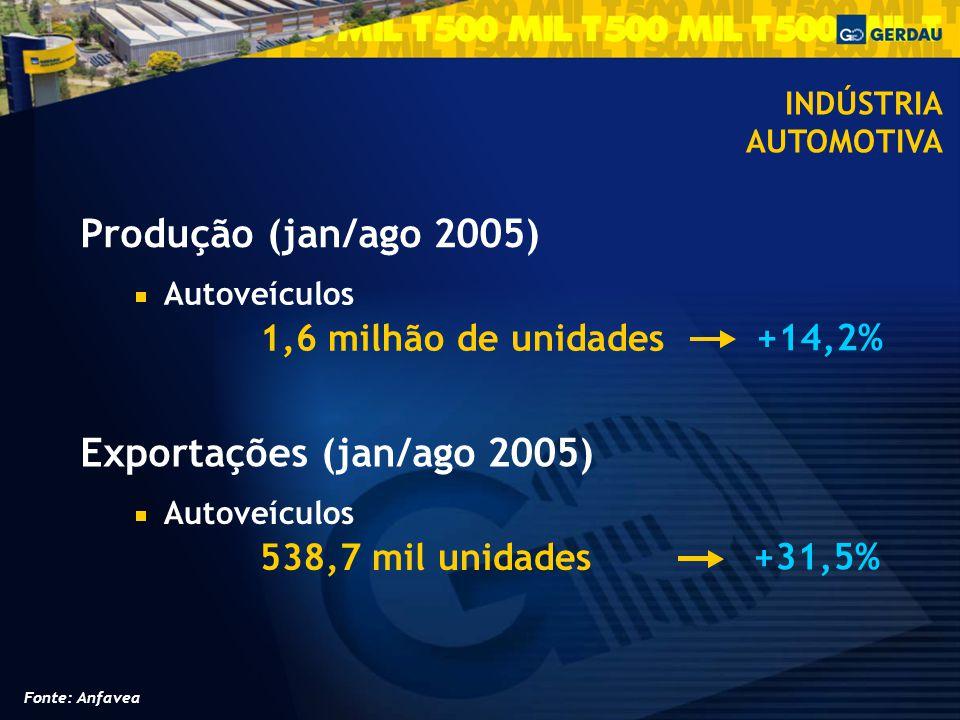 Exportações (jan/ago 2005)