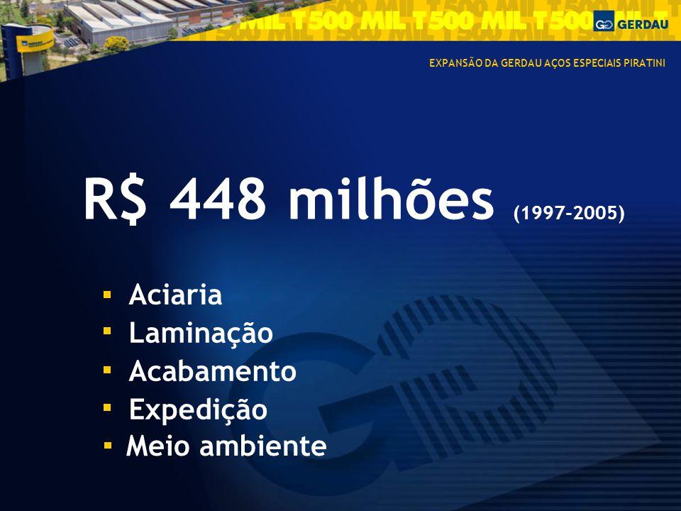 R$ 448 milhões (1997-2005) Aciaria Laminação Acabamento Expedição