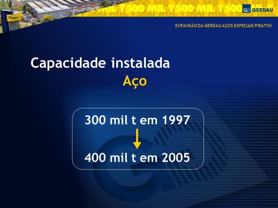 Capacidade instalada Aço 300 mil t em 1997 400 mil t em 2005