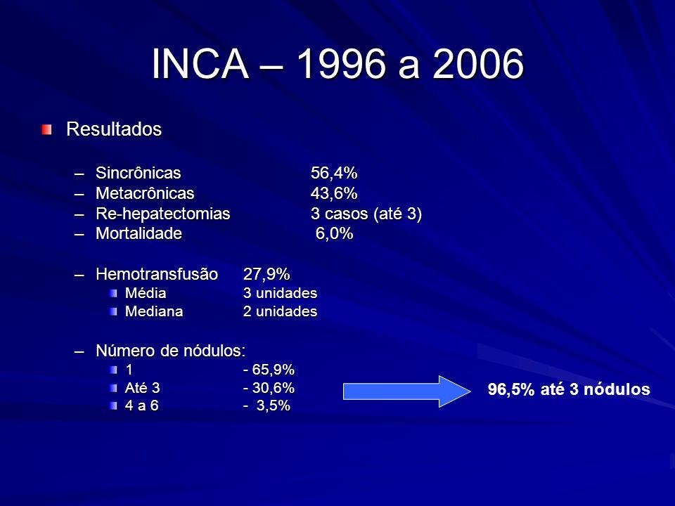INCA – 1996 a 2006 Resultados Sincrônicas 56,4% Metacrônicas 43,6%