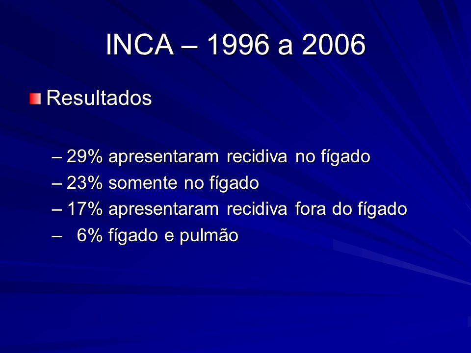 INCA – 1996 a 2006 Resultados 29% apresentaram recidiva no fígado