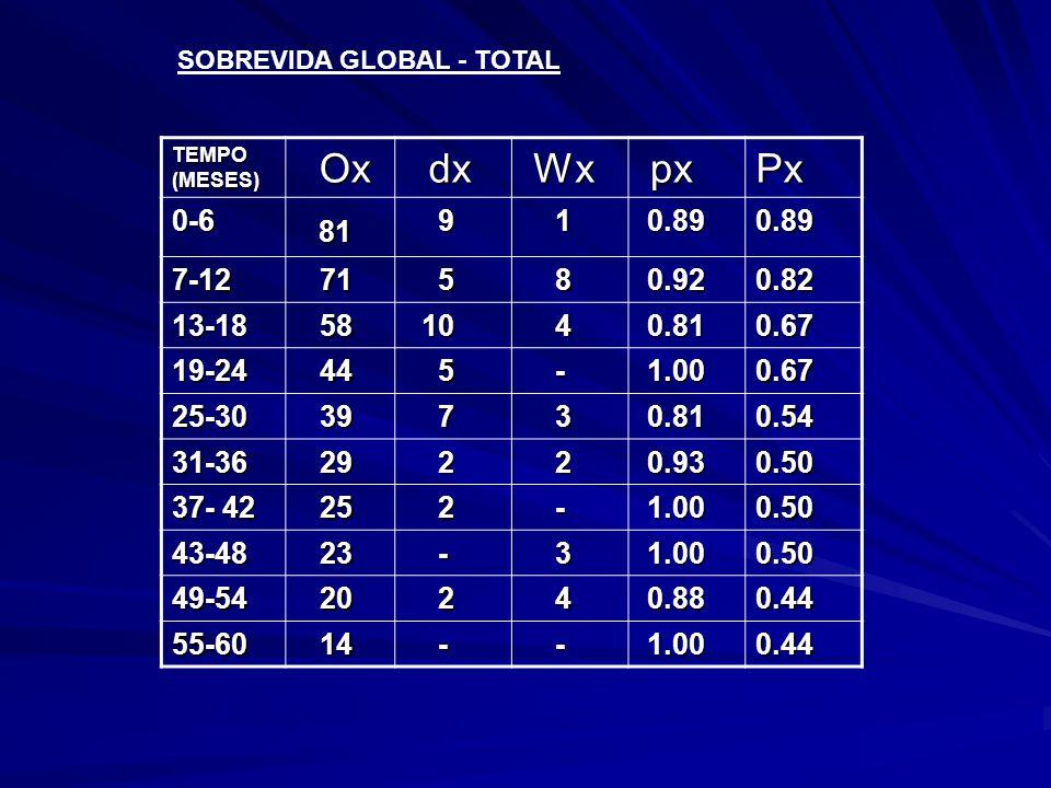 SOBREVIDA GLOBAL - TOTAL