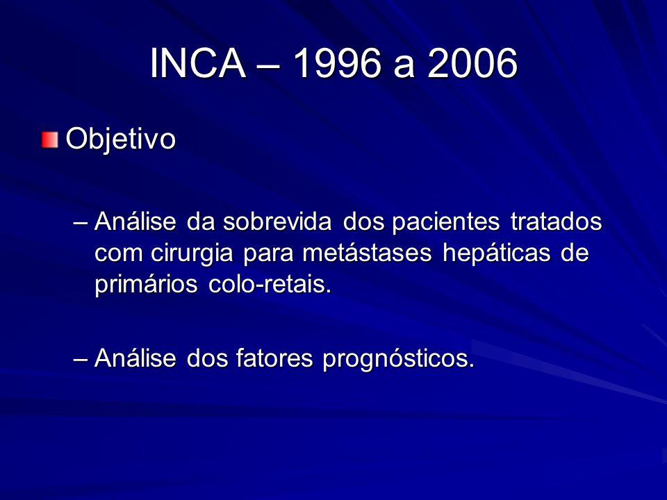 INCA – 1996 a 2006 Objetivo. Análise da sobrevida dos pacientes tratados com cirurgia para metástases hepáticas de primários colo-retais.