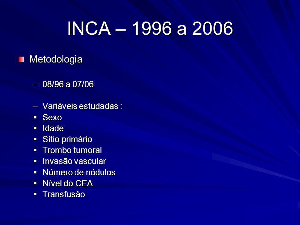 INCA – 1996 a 2006 Metodologia 08/96 a 07/06 Variáveis estudadas :
