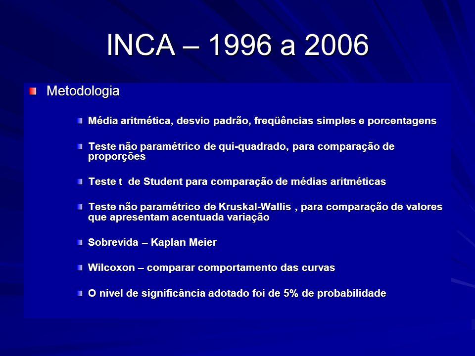 INCA – 1996 a 2006 Metodologia. Média aritmética, desvio padrão, freqüências simples e porcentagens.