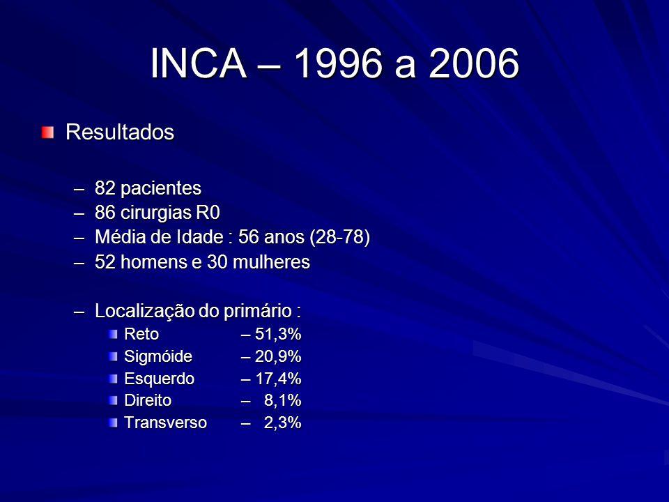 INCA – 1996 a 2006 Resultados 82 pacientes 86 cirurgias R0