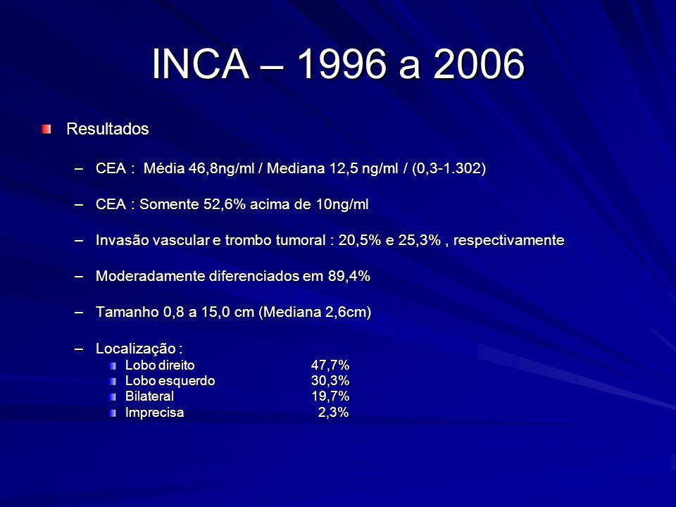 INCA – 1996 a 2006 Resultados. CEA : Média 46,8ng/ml / Mediana 12,5 ng/ml / (0,3-1.302) CEA : Somente 52,6% acima de 10ng/ml.
