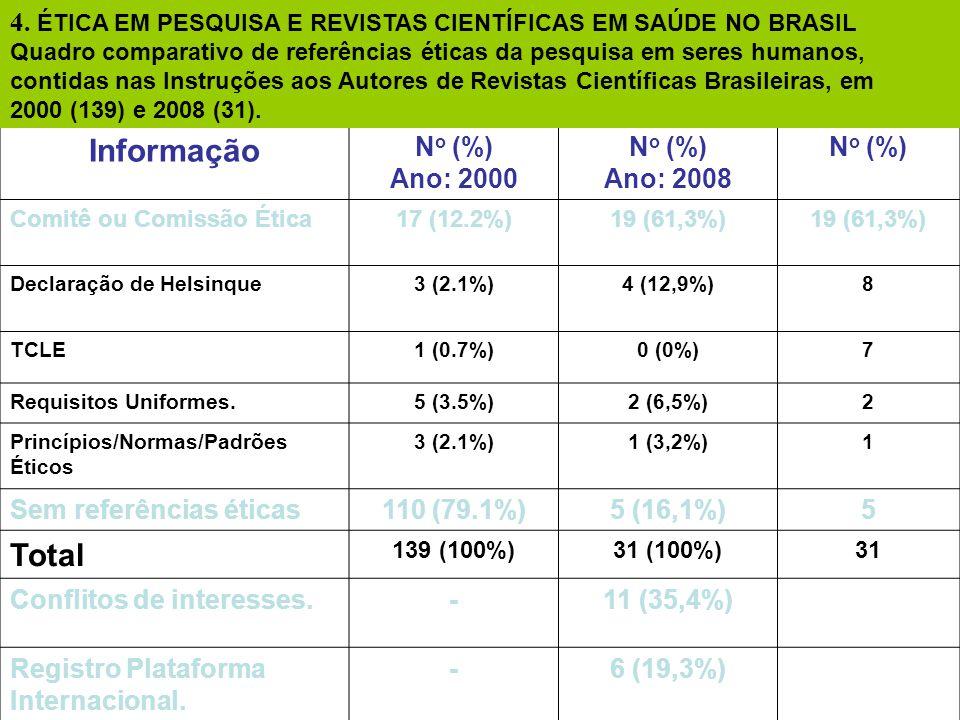 4. ÉTICA EM PESQUISA E REVISTAS CIENTÍFICAS EM SAÚDE NO BRASIL