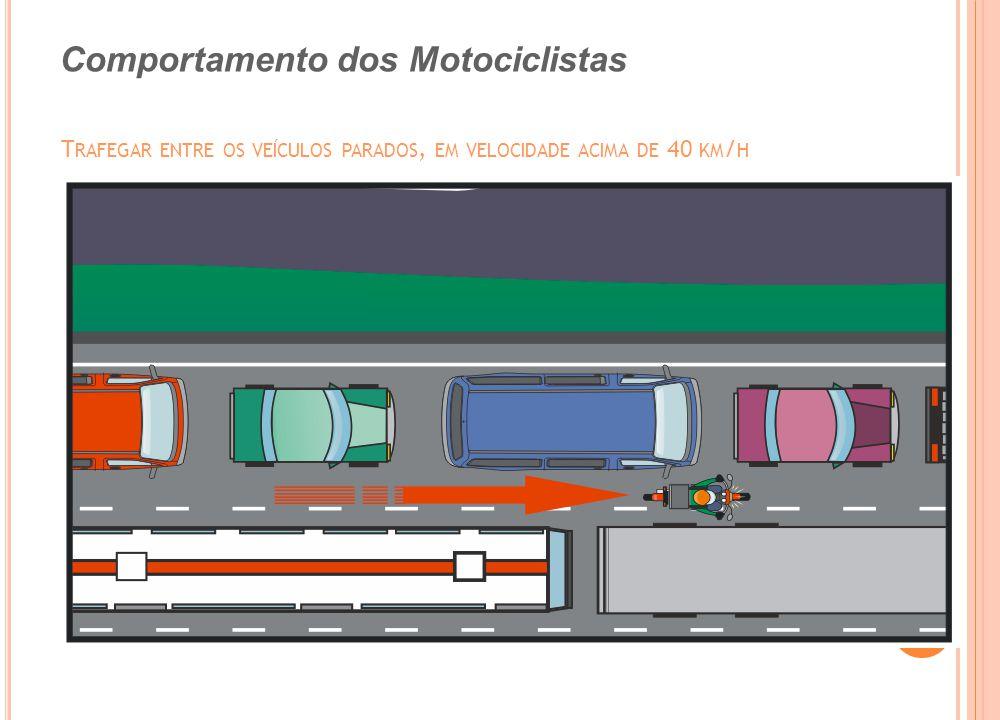 Trafegar entre os veículos parados, em velocidade acima de 40 km/h