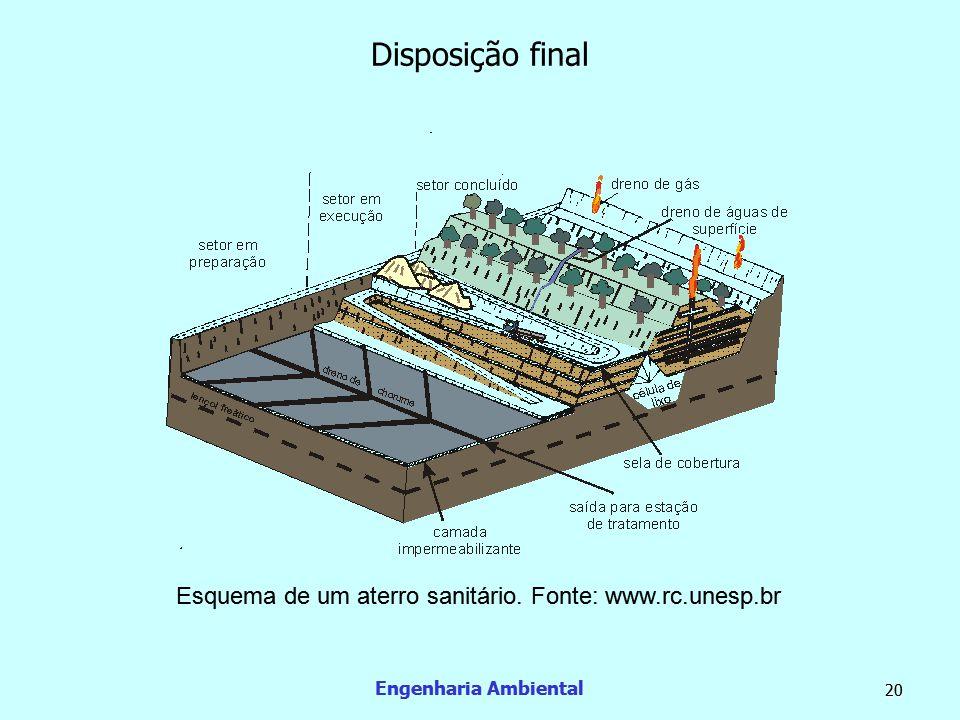 Disposição final Esquema de um aterro sanitário. Fonte: www.rc.unesp.br Engenharia Ambiental