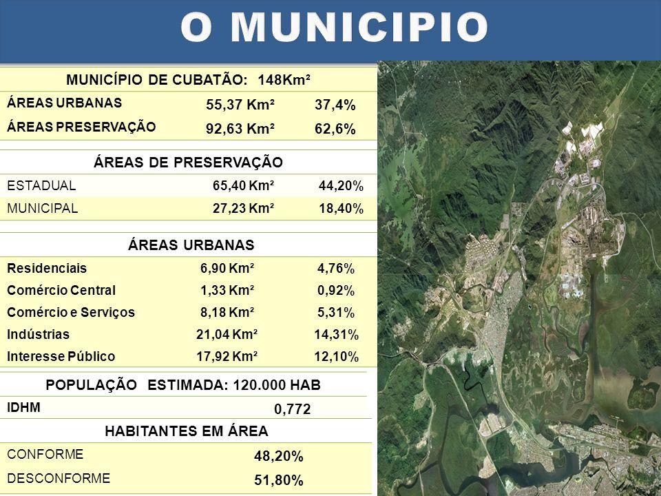 MUNICÍPIO DE CUBATÃO: 148Km² POPULAÇÃO ESTIMADA: 120.000 HAB