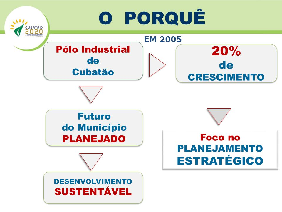 O PORQUÊ 20% ESTRATÉGICO Pólo Industrial de Cubatão CRESCIMENTO Futuro