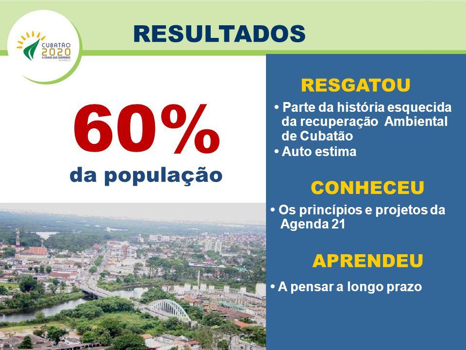 60% da população RESULTADOS RESGATOU CONHECEU APRENDEU