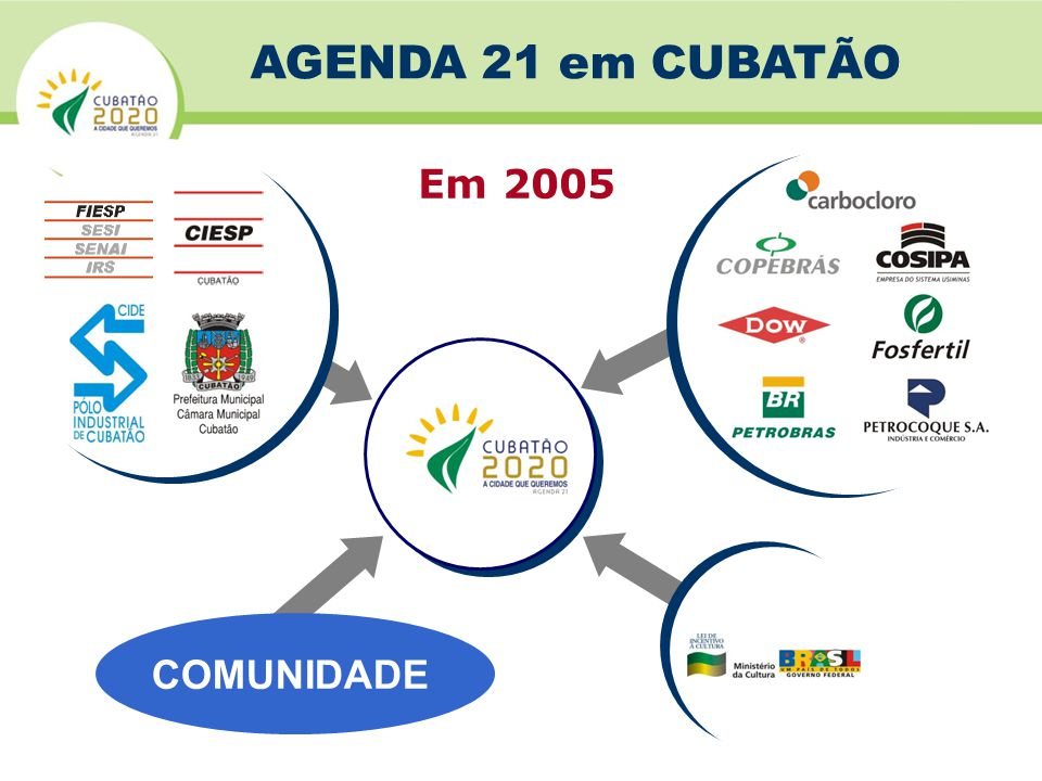 AGENDA 21 em CUBATÃO Em 2005 COMUNIDADE